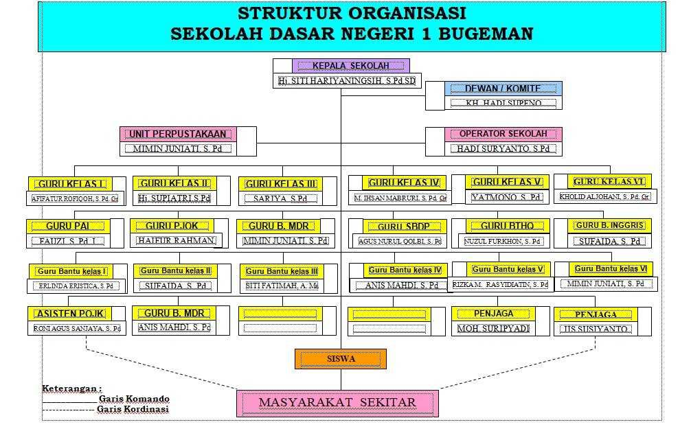 Struktur Organisasi - SD NEGERI I BUGEMAN